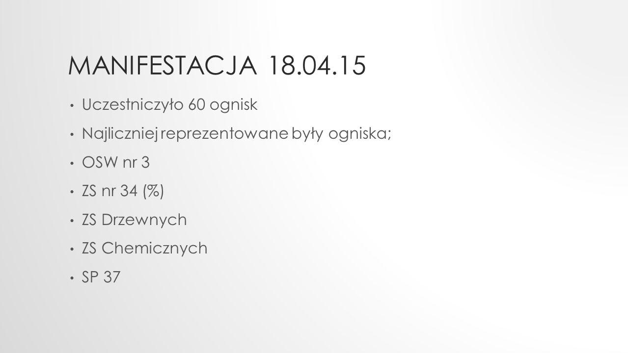 MANIFESTACJA 18.04.15 Uczestniczyło 60 ognisk Najliczniej reprezentowane były ogniska; OSW nr 3 ZS nr 34 (%) ZS Drzewnych ZS Chemicznych SP 37