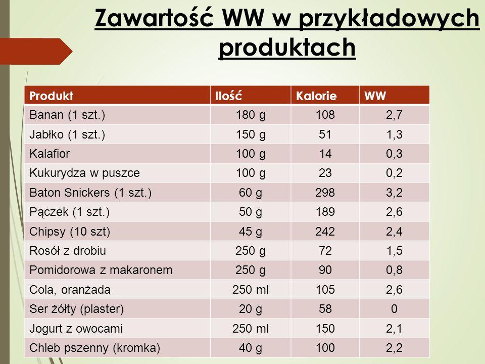 Zawartość WW w przykładowych produktach ProduktIlośćKalorieWW Banan (1 szt.)180 g1082,7 Jabłko (1 szt.)150 g511,3 Kalafior100 g140,3 Kukurydza w puszc