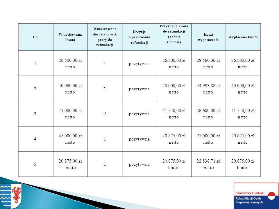 Lp. Wnioskowana kwota Wnioskowana ilość stanowisk pracy do refundacji Decyzja o przyznaniu refundacji Przyznana kwota do refundacji zgodnie z umową Ko