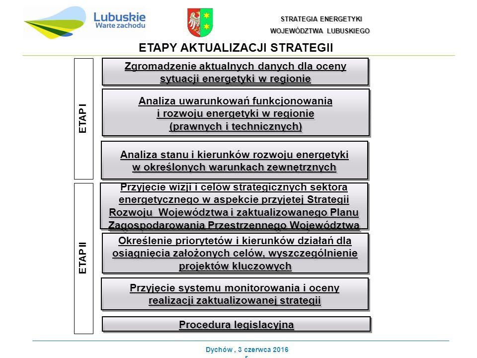 ETAPY AKTUALIZACJI STRATEGII Zgromadzenie aktualnych danych dla oceny sytuacji energetyki w regionie Analiza uwarunkowań funkcjonowania i rozwoju energetyki w regionie (prawnych i technicznych) Analiza uwarunkowań funkcjonowania i rozwoju energetyki w regionie (prawnych i technicznych) Analiza stanu i kierunków rozwoju energetyki w określonych warunkach zewnętrznych Przyjęcie wizji i celów strategicznych sektora energetycznego w aspekcie przyjętej Strategii Rozwoju Województwa i zaktualizowanego Planu Zagospodarowania Przestrzennego Województwa Określenie priorytetów i kierunków działań dla osiągnięcia założonych celów, wyszczególnienie projektów kluczowych Przyjęcie systemu monitorowania i oceny realizacji zaktualizowanej strategii ETAP I ETAP II Procedura legislacyjna STRATEGIA ENERGETYKI STRATEGIA ENERGETYKI WOJEWÓDZTWA LUBUSKIEGO Dychów, 3 czerwca 2016 r.