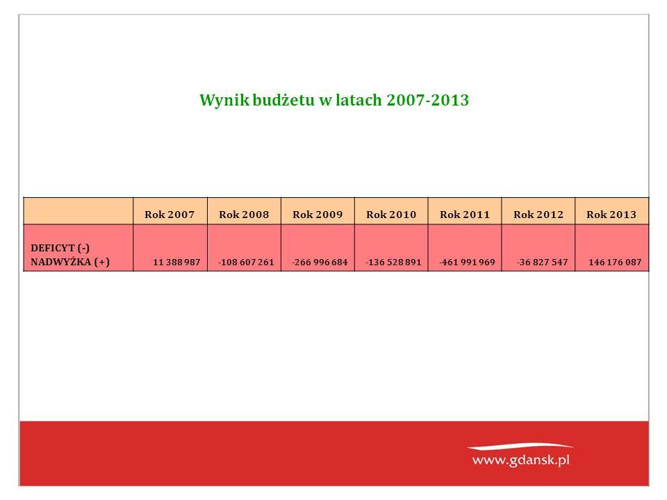 Wynik budżetu w latach 2007-2013 Rok 2007Rok 2008Rok 2009Rok 2010Rok 2011Rok 2012Rok 2013 DEFICYT (-) NADWYŻKA (+) 11 388 987-108 607 261-266 996 684-136 528 891-461 991 969-36 827 547146 176 087