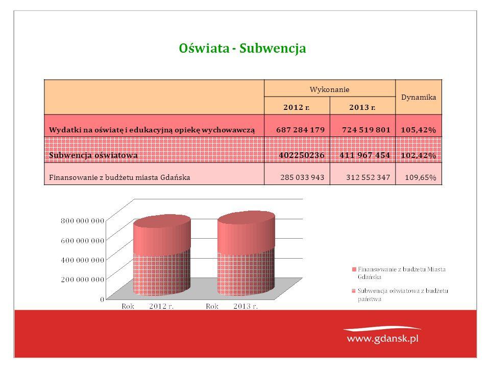 Oświata - Subwencja Wykonanie Dynamika 2012 r.2013 r.