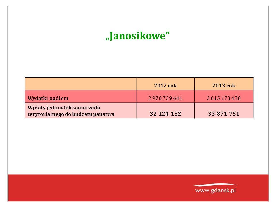 """""""Janosikowe 2012 rok2013 rok Wydatki ogółem2 970 739 6412 615 173 428 Wpłaty jednostek samorządu terytorialnego do budżetu państwa 32 124 15233 871 751"""
