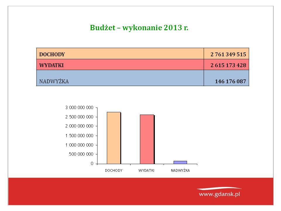 Budżet – wykonanie 2013 r. DOCHODY2 761 349 515 WYDATKI2 615 173 428 NADWYŻKA146 176 087