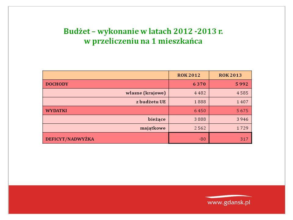 Budżet – wykonanie w latach 2012 -2013 r.