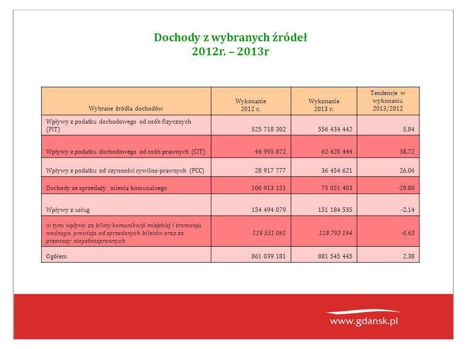 Dochody z wybranych źródeł 2012r.– 2013r Wybrane źródła dochodów Wykonanie 2012 r.