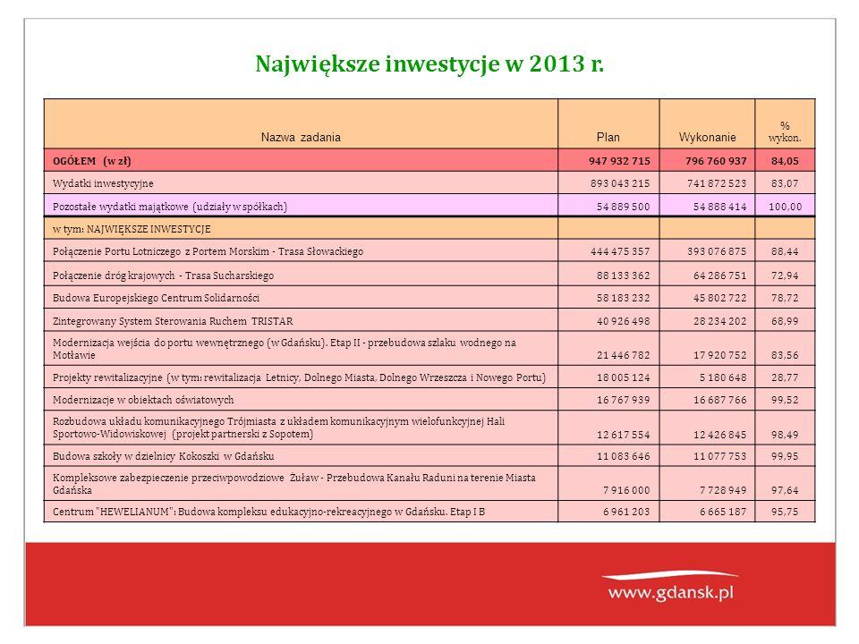 Największe inwestycje w 2013 r. Nazwa zadaniaPlanWykonanie % wykon.