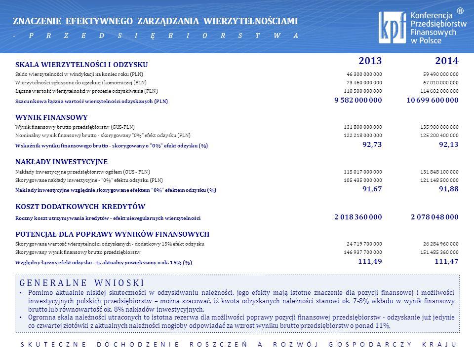 SKALA WIERZYTELNOŚCI I ODZYSKU 2013 2014 Saldo wierzytelności w windykacji na koniec roku (PLN)46 300 000 00059 490 000 000 Wierzytelności zgłoszone d