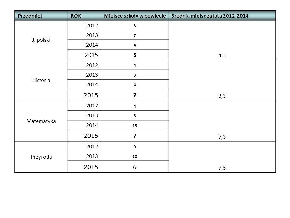 PrzedmiotROKMiejsce szkoły w powiecieŚrednia miejsc za lata 2012-2014 J.