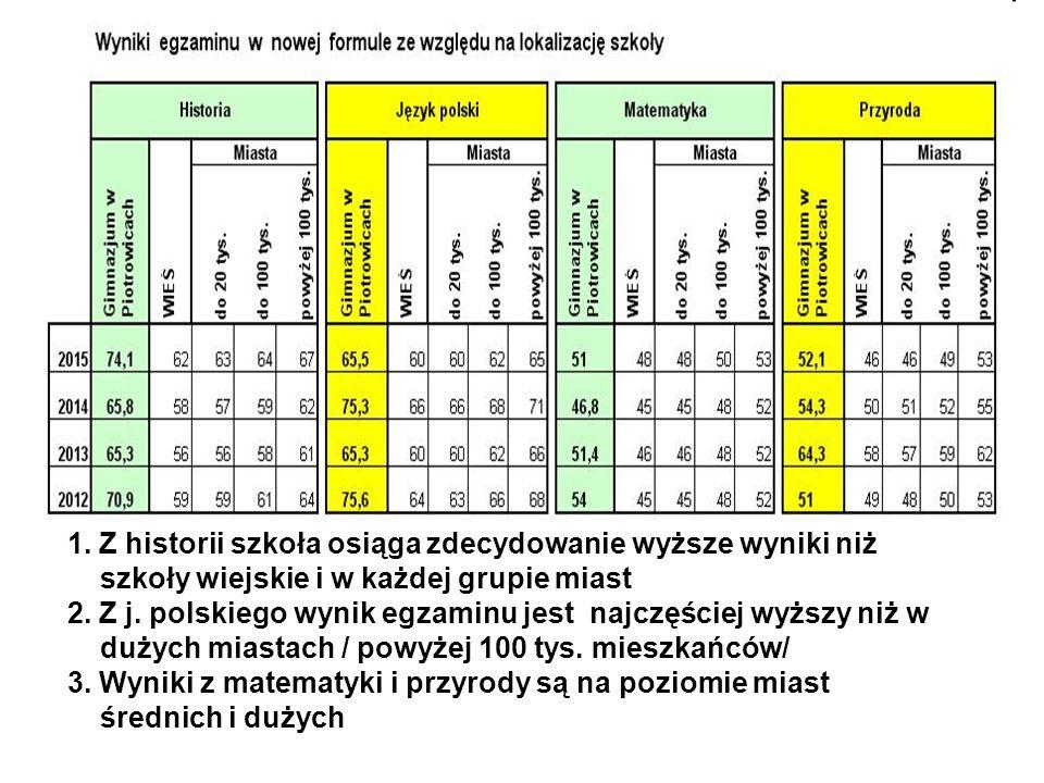 1. Z historii szkoła osiąga zdecydowanie wyższe wyniki niż szkoły wiejskie i w każdej grupie miast 2. Z j. polskiego wynik egzaminu jest najczęściej w