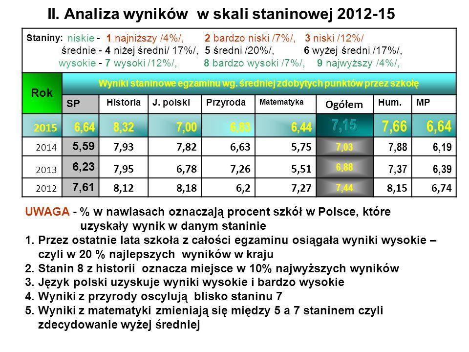 II. Analiza wyników w skali staninowej 2012-15 Staniny: niskie - 1 najniższy /4%/, 2 bardzo niski /7%/, 3 niski /12%/ średnie - 4 niżej średni/ 17%/,