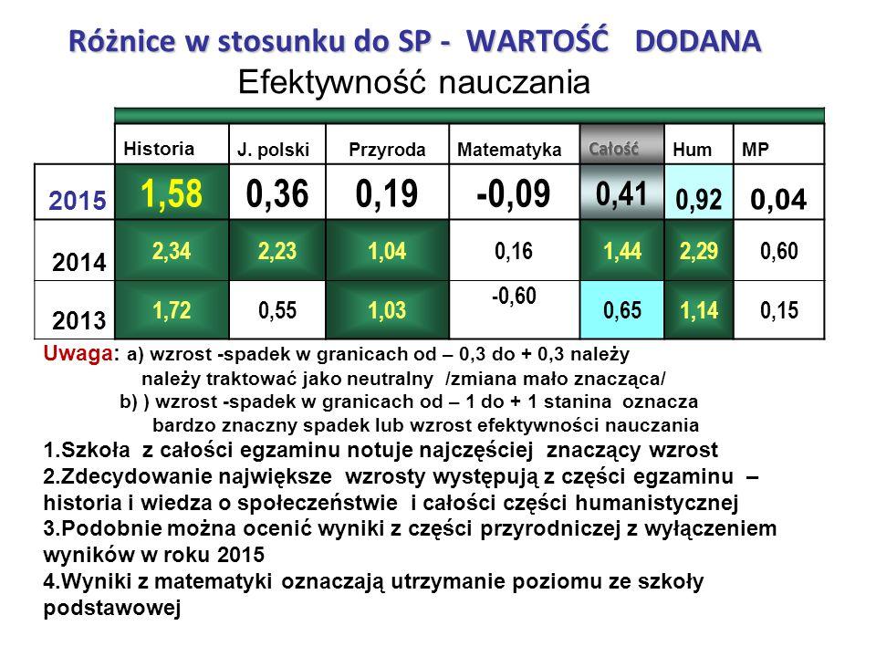 Różnice w stosunku do SP - WARTOŚĆ DODANA Różnice w stosunku do SP - WARTOŚĆ DODANA Efektywność nauczania Historia J.