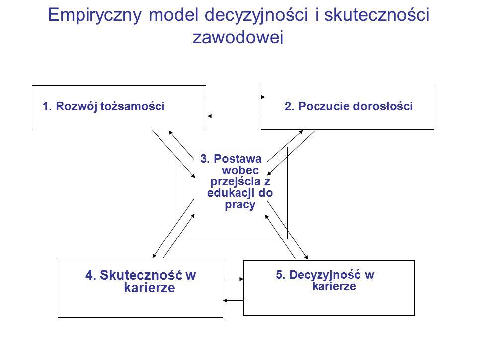 Empiryczny model decyzyjności i skuteczności zawodowej 1.