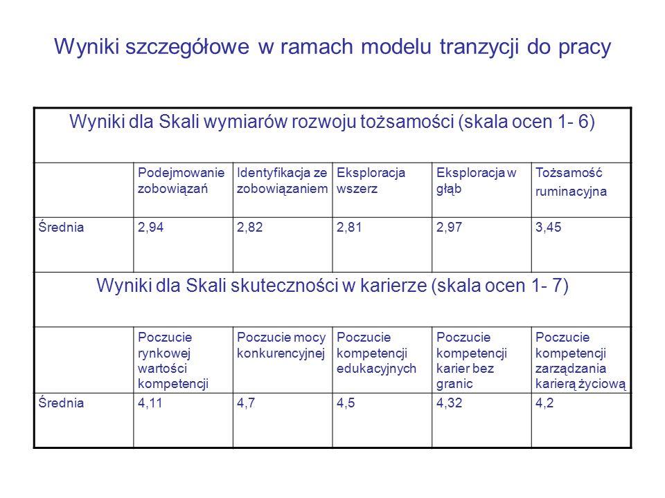 Wyniki szczegółowe w ramach modelu tranzycji do pracy Wyniki dla Skali wymiarów rozwoju tożsamości (skala ocen 1- 6) Podejmowanie zobowiązań Identyfikacja ze zobowiązaniem Eksploracja wszerz Eksploracja w głąb Tożsamość ruminacyjna Średnia2,942,822,812,973,45 Wyniki dla Skali skuteczności w karierze (skala ocen 1- 7) Poczucie rynkowej wartości kompetencji Poczucie mocy konkurencyjnej Poczucie kompetencji edukacyjnych Poczucie kompetencji karier bez granic Poczucie kompetencji zarządzania karierą życiową Średnia4,114,74,54,324,2