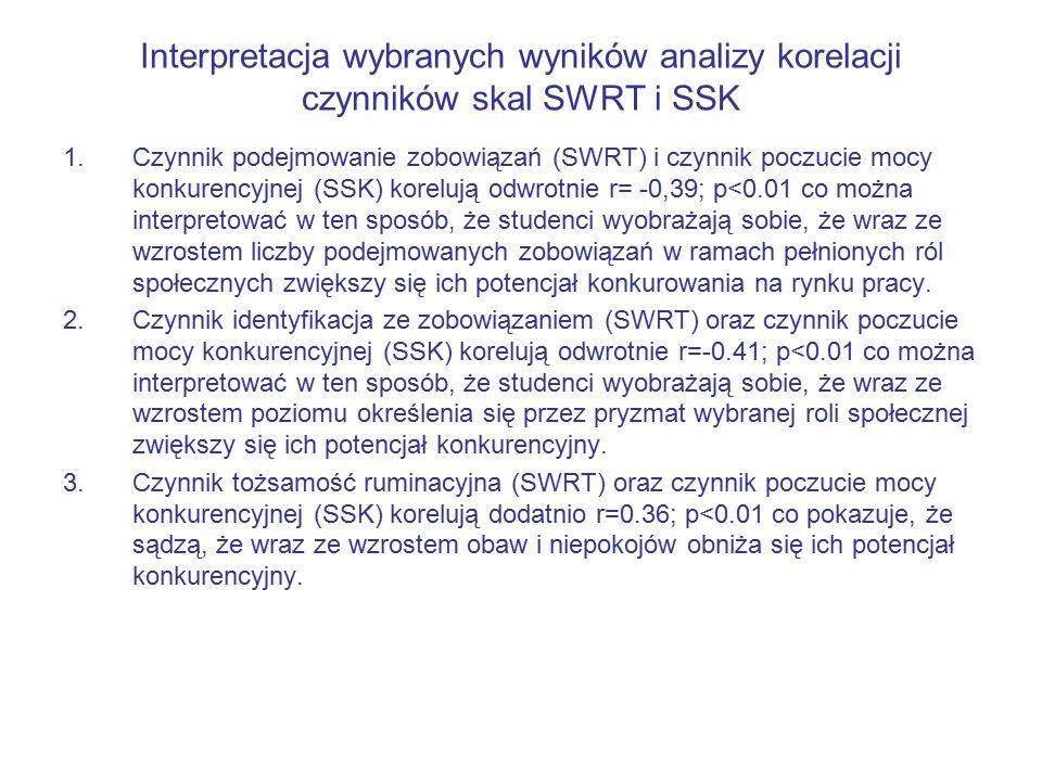Interpretacja wybranych wyników analizy korelacji czynników skal SWRT i SSK 1.Czynnik podejmowanie zobowiązań (SWRT) i czynnik poczucie mocy konkurencyjnej (SSK) korelują odwrotnie r= -0,39; p<0.01 co można interpretować w ten sposób, że studenci wyobrażają sobie, że wraz ze wzrostem liczby podejmowanych zobowiązań w ramach pełnionych ról społecznych zwiększy się ich potencjał konkurowania na rynku pracy.