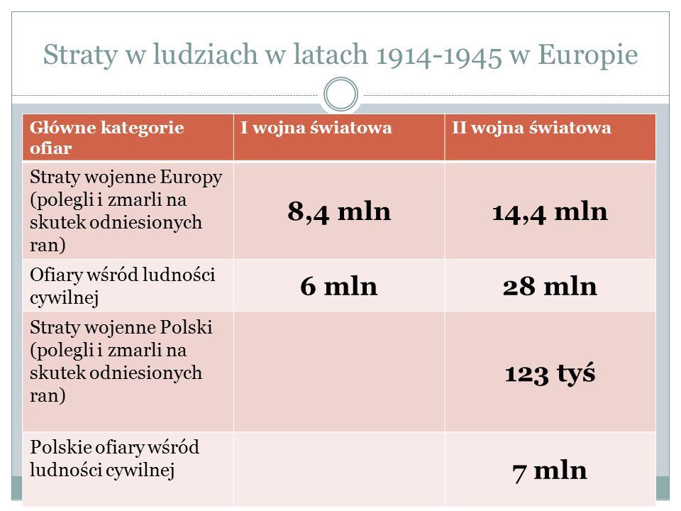 Straty w ludziach w latach 1914-1945 w Europie Główne kategorie ofiar I wojna światowaII wojna światowa Straty wojenne Europy (polegli i zmarli na sku