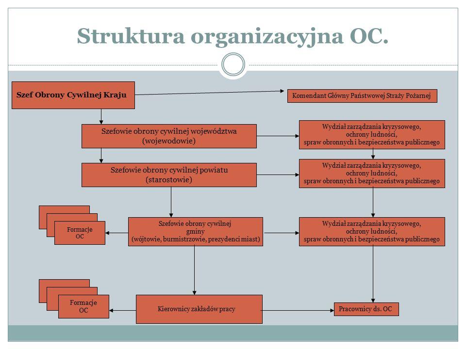 Struktura organizacyjna OC. Szef Obrony Cywilnej Kraju Komendant Główny Państwowej Straży Pożarnej Szefowie obrony cywilnej województwa (wojewodowie)