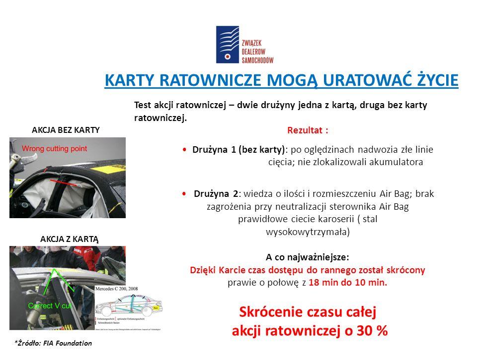 """CEL AKCJI """"KARTY RATOWNICZE Podstawowy cel to ułatwienie działań zespołów ratowniczych, poprawa bezpieczeństwa ofiar wypadków drogowych podczas pracy zespołów ratowniczych i wyposażenie jak największej ilości pojazdów w Polsce w karty ratownicze i nalepki Temu służą: 4 KROKI DO BEZPIECZEŃSTWA"""