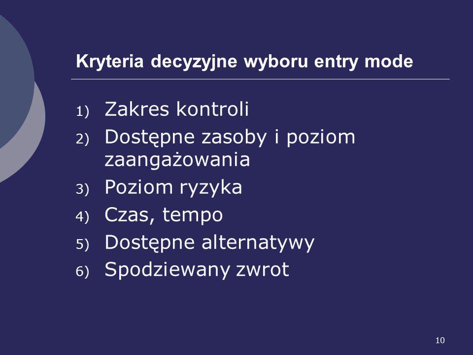 10 Kryteria decyzyjne wyboru entry mode 1) Zakres kontroli 2) Dostępne zasoby i poziom zaangażowania 3) Poziom ryzyka 4) Czas, tempo 5) Dostępne alternatywy 6) Spodziewany zwrot