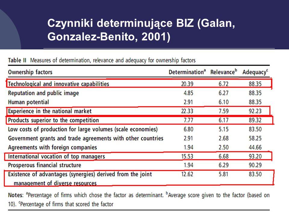 14 Czynniki determinujące BIZ (Galan, Gonzalez-Benito, 2001)