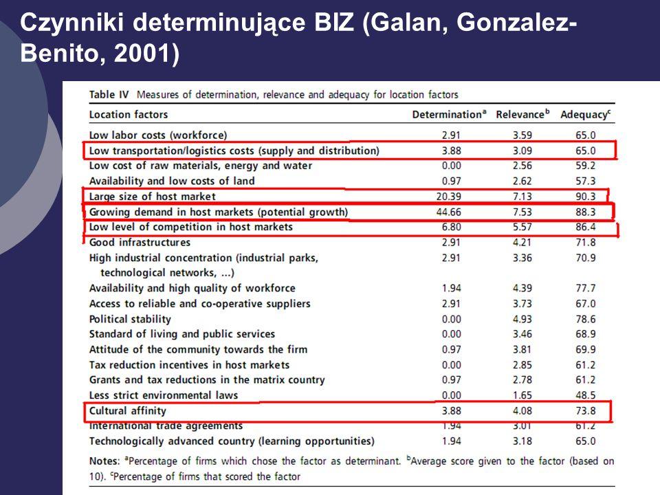 16 Czynniki determinujące BIZ (Galan, Gonzalez- Benito, 2001)