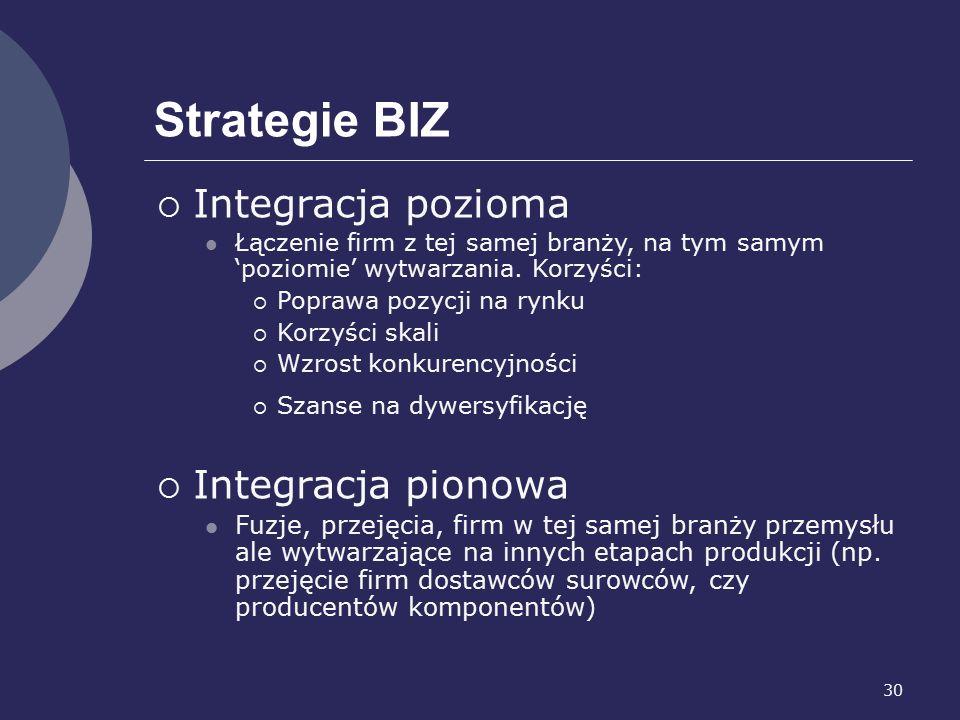 30 Strategie BIZ  Integracja pozioma Łączenie firm z tej samej branży, na tym samym 'poziomie' wytwarzania.