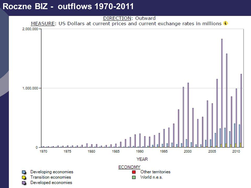 4 Roczne BIZ - outflows 1970-2011
