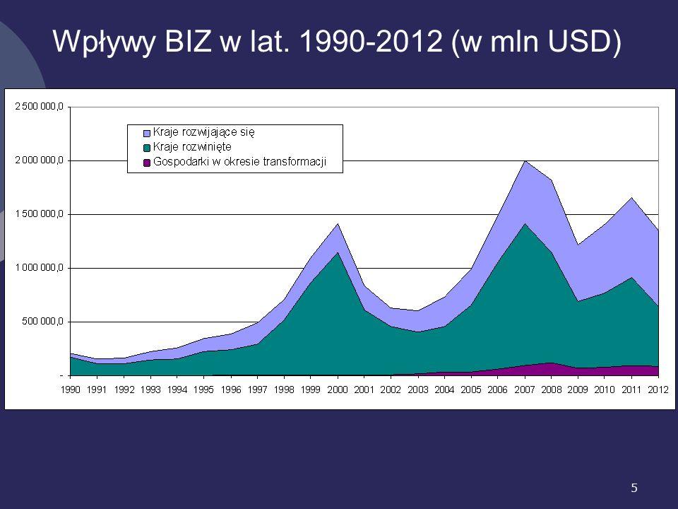 5 Wpływy BIZ w lat. 1990-2012 (w mln USD)
