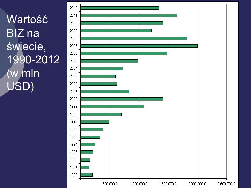 6 Wartość BIZ na świecie, 1990-2012 (w mln USD)