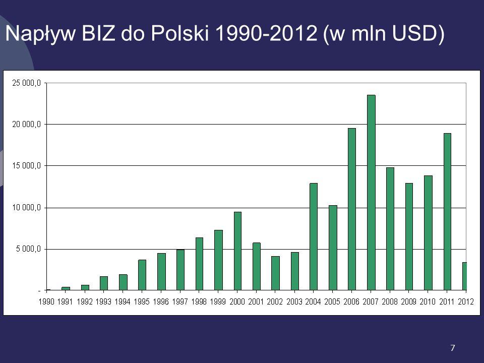 7 Napływ BIZ do Polski 1990-2012 (w mln USD)