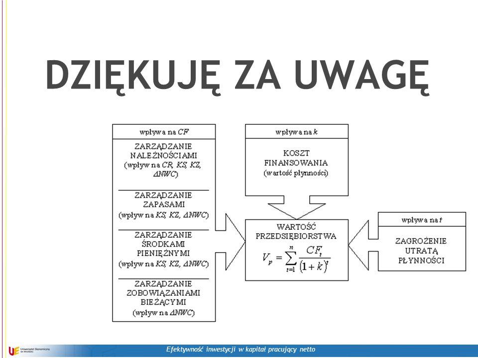 E fektywność inwestycji w kapitał pracujący netto DZIĘKUJĘ ZA UWAGĘ