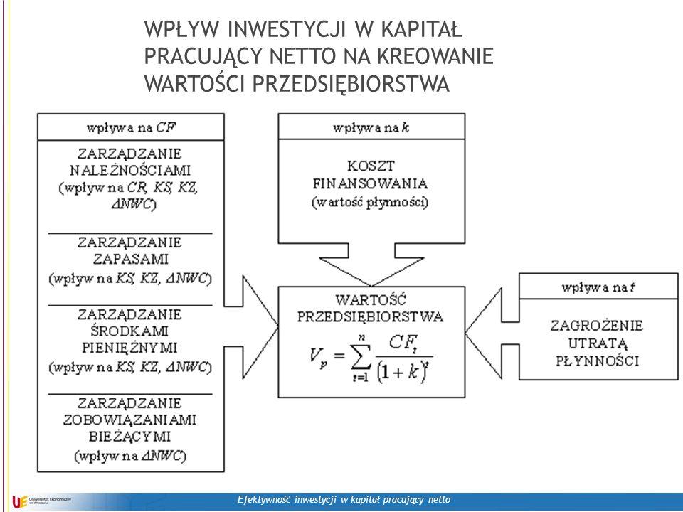 E fektywność inwestycji w kapitał pracujący netto WPŁYW INWESTYCJI W KAPITAŁ PRACUJĄCY NETTO NA KREOWANIE WARTOŚCI PRZEDSIĘBIORSTWA