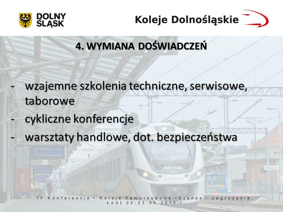 IV Konferencja Koleje Samorządowe Szanse i zagrożenia Łódź 22-23.06.2015 r 4.