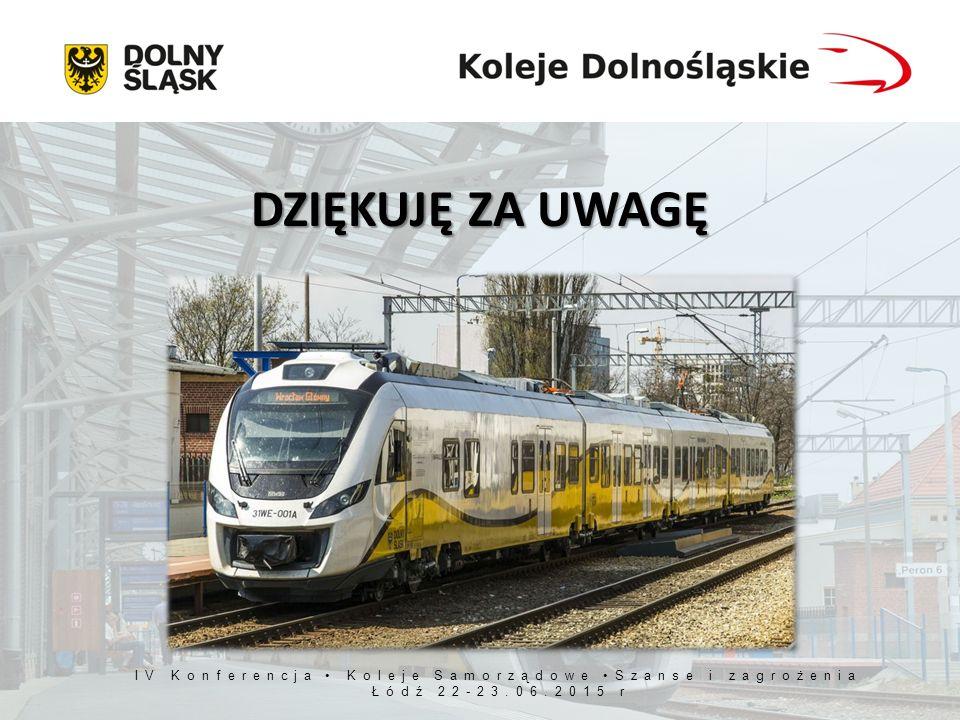 IV Konferencja Koleje Samorządowe Szanse i zagrożenia Łódź 22-23.06.2015 r DZIĘKUJĘ ZA UWAGĘ