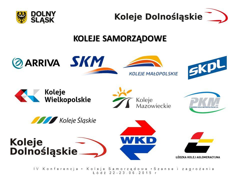 IV Konferencja Koleje Samorządowe Szanse i zagrożenia Łódź 22-23.06.2015 r UDZIAŁ W RYNKU POSZCZEGÓLNYCH PRZEWOŹNIKÓW według liczby przewiezionych pasażerów (I-IV 2015) DO UZUPEŁNIENIA: Wykres kołowy w rozbiciu na poszczególnych przewoźników Podsumowanie – duży napis podający procentową wartość wszystkich spółek samorządowych razem Źródło: UTK