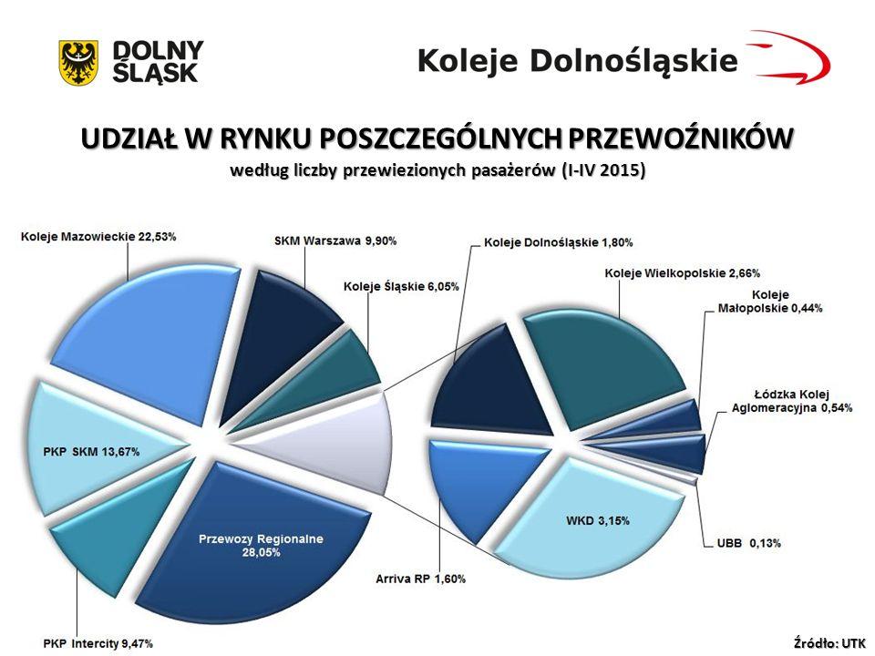 IV Konferencja Koleje Samorządowe Szanse i zagrożenia Łódź 22-23.06.2015 r UDZIAŁ W RYNKU POSZCZEGÓLNYCH PRZEWOŹNIKÓW według wykonanej pracy przewozowej (I-IV 2015) Źródło: UTK