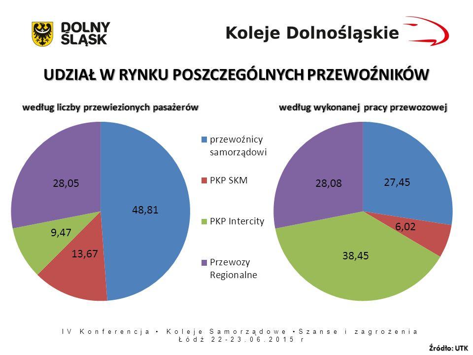 IV Konferencja Koleje Samorządowe Szanse i zagrożenia Łódź 22-23.06.2015 r UDZIAŁ W RYNKU POSZCZEGÓLNYCH PRZEWOŹNIKÓW Źródło: UTK