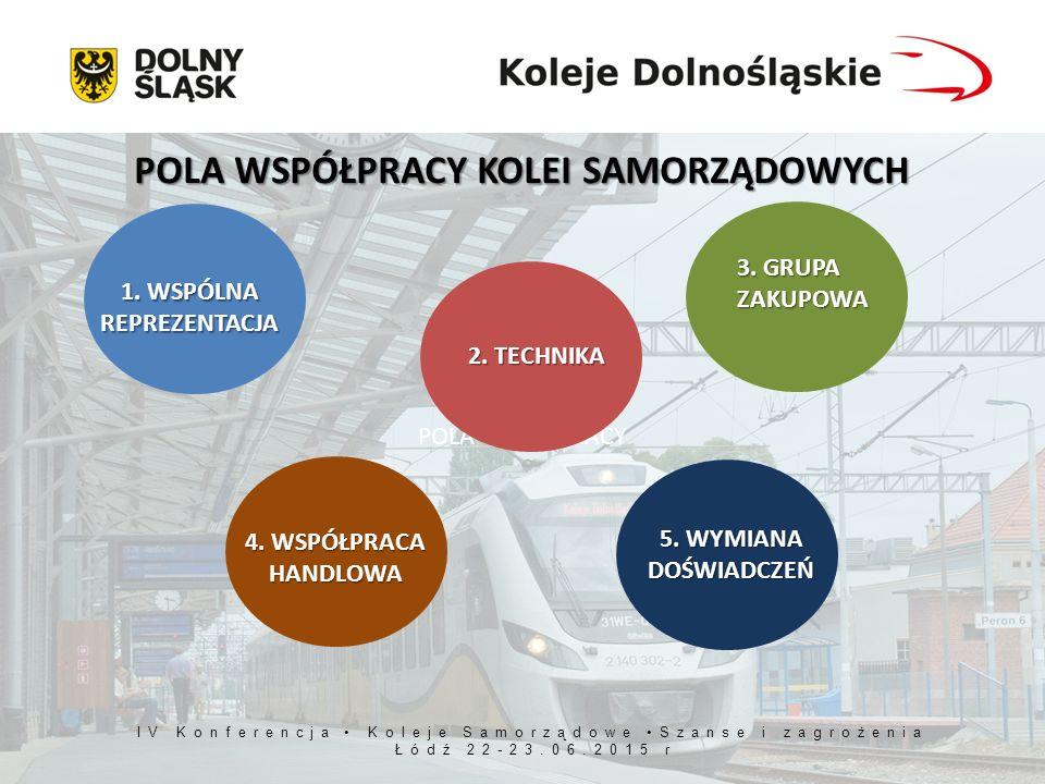 WSPÓLNE STANOWISKO WSPÓLNE STANOWISKO w Radzie Przewoźników LOBBING LOBBING w procesie stanowienia prawa (ustawodawca, UTK) NEGOCJACJE NEGOCJACJE z dostawcami i zarządcą infrastruktury kolejowej Wzmocnienie pozycji kolei samorządowych WSPÓLNE INTERESY = WSPÓLNE PRZEDSIEWZIĘCIA 1.