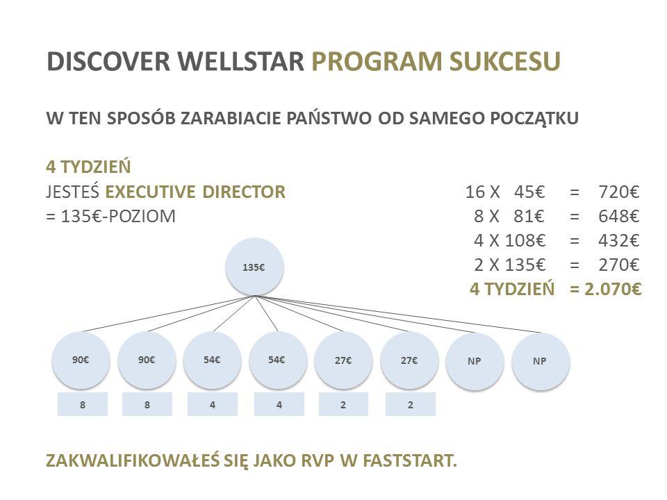 DISCOVER WELLSTAR PROGRAM SUKCESU W TEN SPOSÓB ZARABIACIE PAŃSTWO OD SAMEGO POCZĄTKU 4 TYDZIEŃ JESTEŚ EXECUTIVE DIRECTOR16 X 45€= 720€ = 135€-POZIOM 8 X 81€= 648€ 4 X 108€= 432€ 2 X 135€= 270€ 4 TYDZIEŃ = 2.070€ ZAKWALIFIKOWAŁEŚ SIĘ JAKO RVP W FASTSTART.