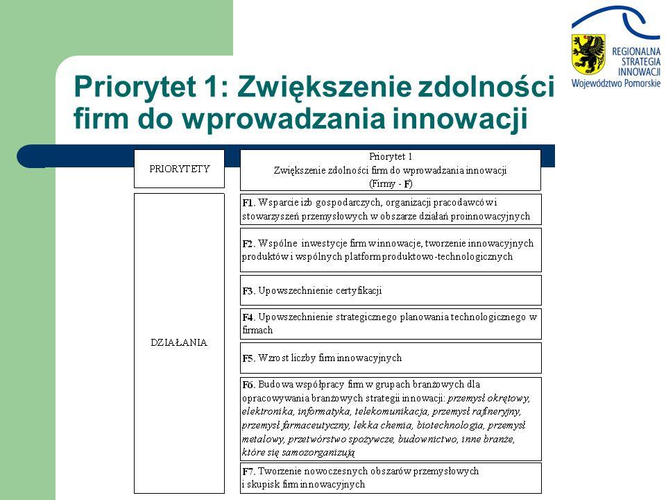 Priorytet 1: Zwiększenie zdolności firm do wprowadzania innowacji