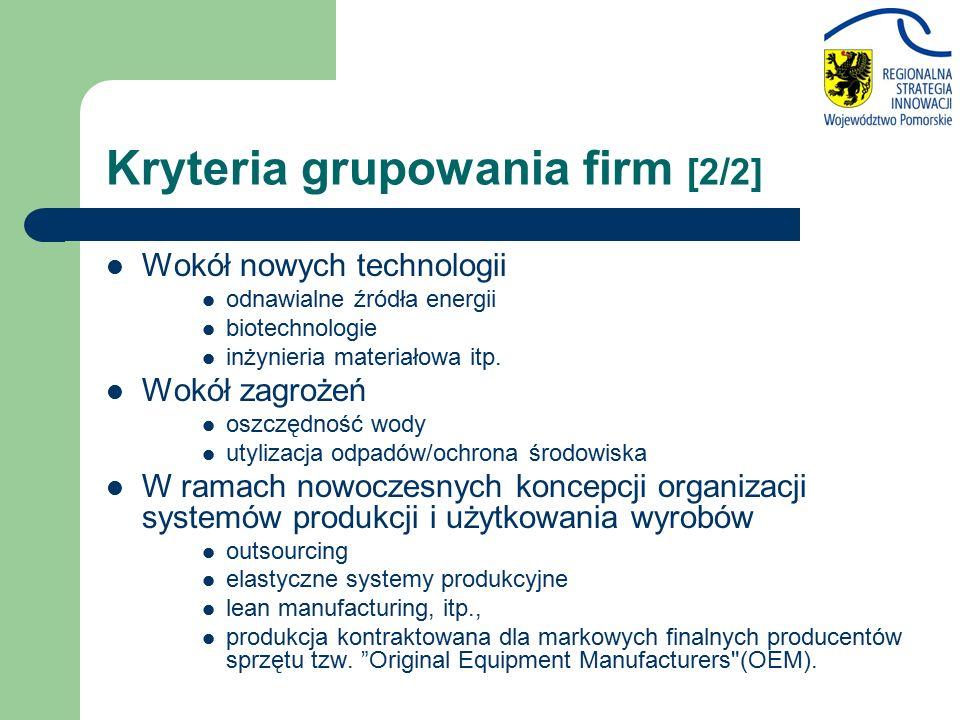 Kryteria grupowania firm [2/2] Wokół nowych technologii odnawialne źródła energii biotechnologie inżynieria materiałowa itp.