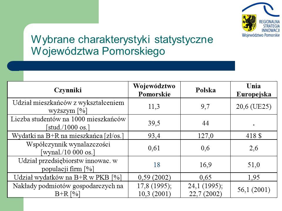 Wybrane charakterystyki statystyczne Województwa Pomorskiego