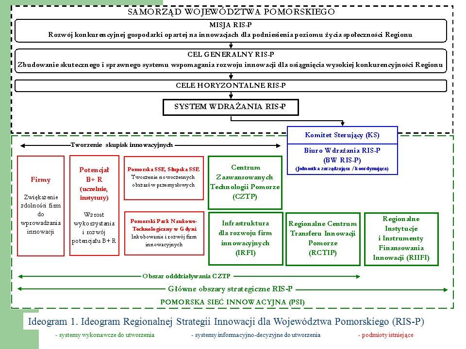 HORYZONT STRATEGII DO 2013 R. Ogólny schemat struktury celów RIS-P
