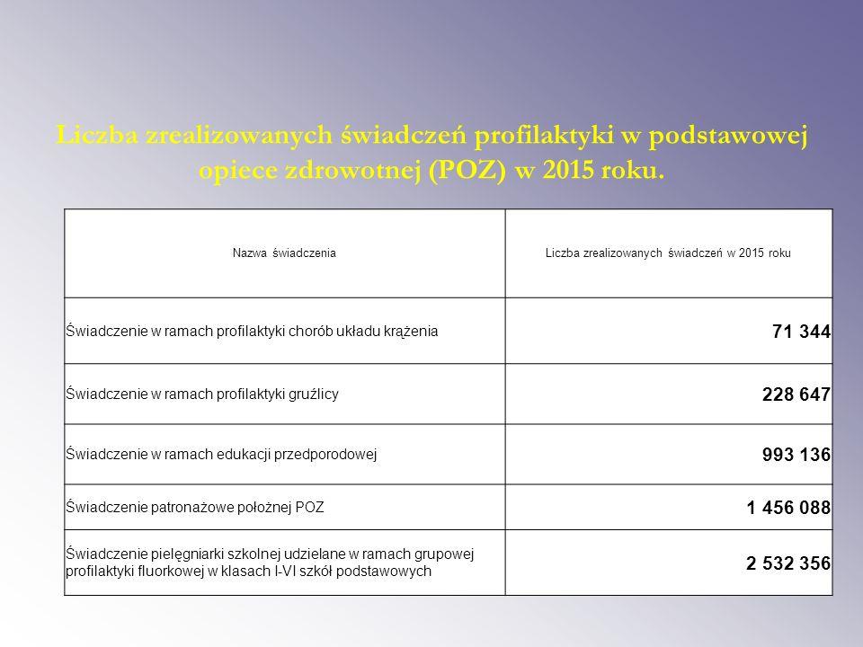 Liczba zrealizowanych świadczeń profilaktyki w podstawowej opiece zdrowotnej (POZ) w 2015 roku.