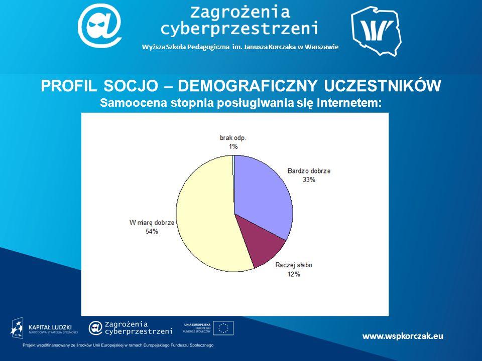 www.wspkorczak.eu PROFIL SOCJO – DEMOGRAFICZNY UCZESTNIKÓW Samoocena stopnia posługiwania się Internetem: Wyższa Szkoła Pedagogiczna im.