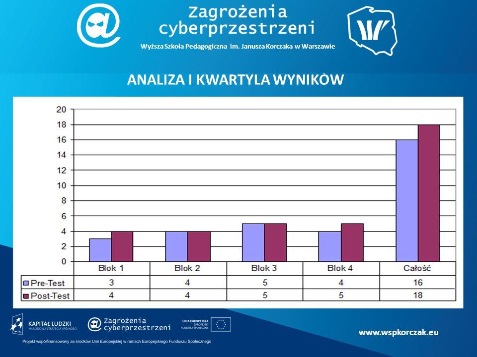 www.wspkorczak.eu ANALIZA I KWARTYLA WYNIKÓW Wyższa Szkoła Pedagogiczna im.
