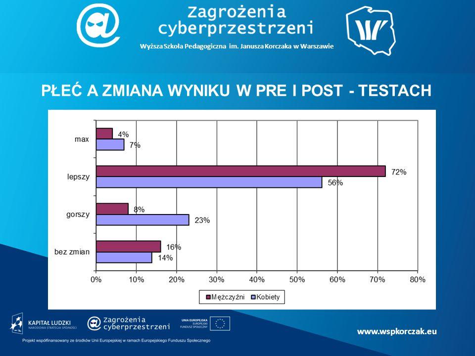 www.wspkorczak.eu PŁEĆ A ZMIANA WYNIKU W PRE I POST - TESTACH Wyższa Szkoła Pedagogiczna im.