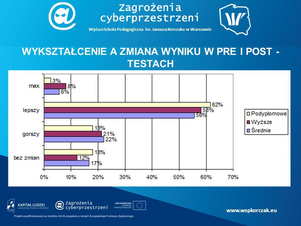 www.wspkorczak.eu WYKSZTAŁCENIE A ZMIANA WYNIKU W PRE I POST - TESTACH Wyższa Szkoła Pedagogiczna im.