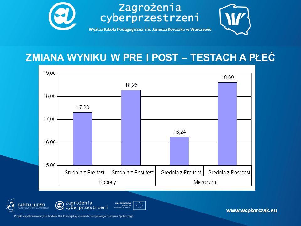 www.wspkorczak.eu ZMIANA WYNIKU W PRE I POST – TESTACH A PŁEĆ Wyższa Szkoła Pedagogiczna im.