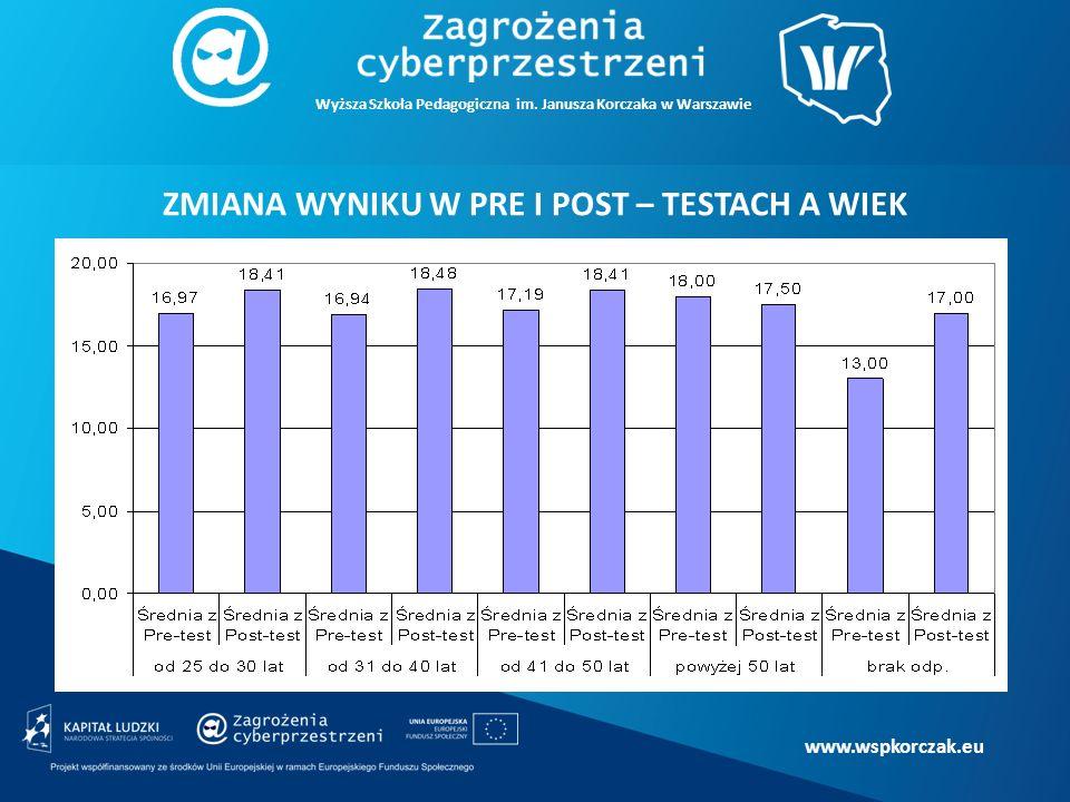 www.wspkorczak.eu ZMIANA WYNIKU W PRE I POST – TESTACH A WIEK Wyższa Szkoła Pedagogiczna im.